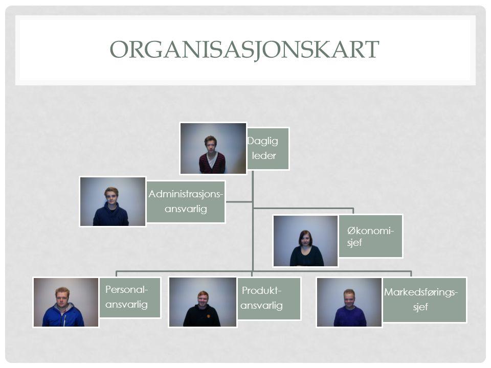 ORGANISASJONSKART Daglig leder Personal- ansvarlig Produkt- ansvarlig Markedsførings- sjef Administrasjons- ansvarlig Økonomi- sjef