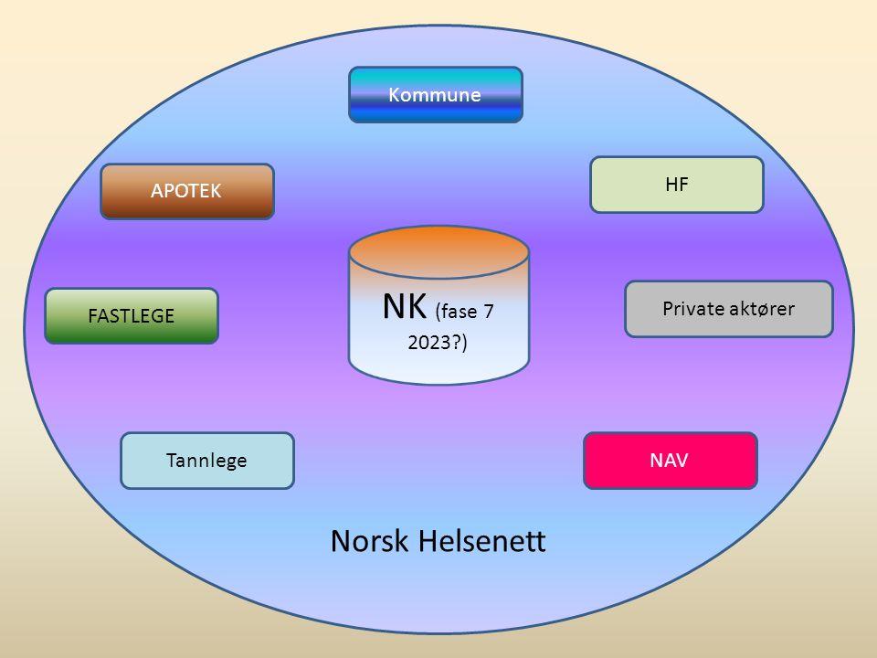 Norsk Helsenett NK (fase 7 2023?) Kommune HF APOTEK FASTLEGE Tannlege Private aktører NAV