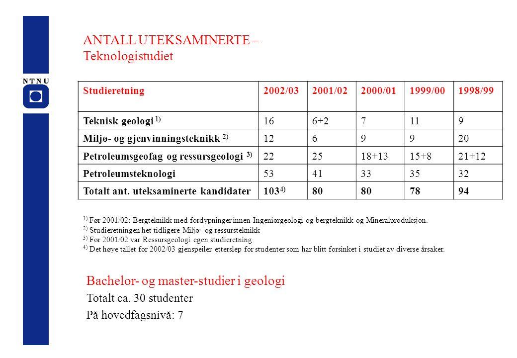 ANTALL UTEKSAMINERTE – Teknologistudiet Studieretning2002/032001/022000/011999/001998/99 Teknisk geologi 1) 166+27119 Miljø- og gjenvinningsteknikk 2)