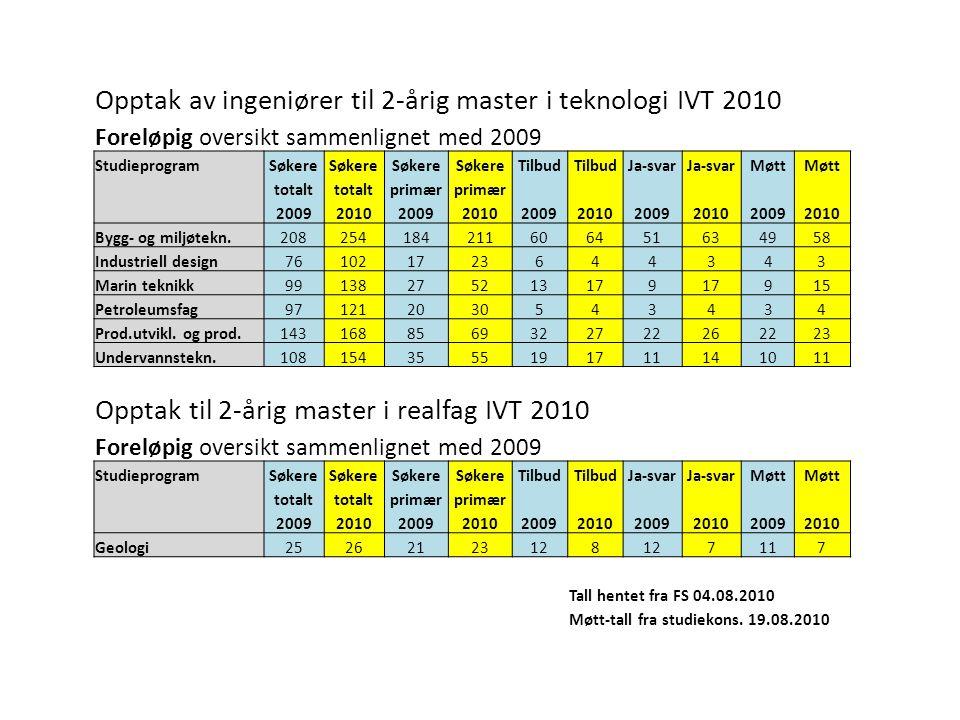 Opptak av ingeniører til 2-årig master i teknologi IVT 2010 Foreløpig oversikt sammenlignet med 2009 StudieprogramSøkere Tilbud Ja-svar Møtt totalt pr