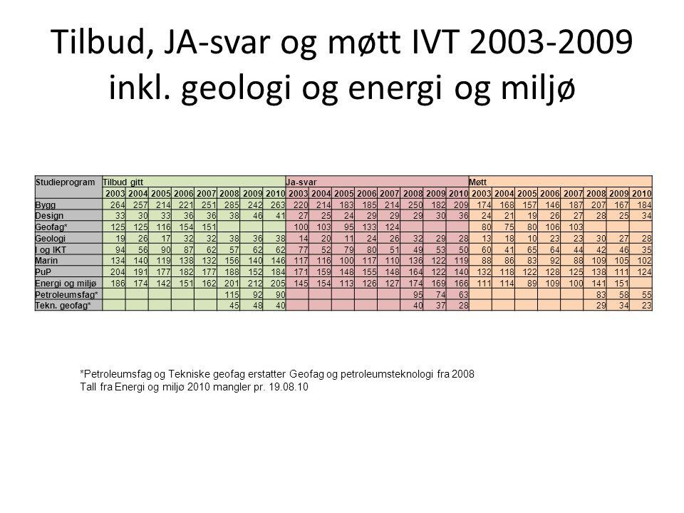Tilbud, JA-svar og møtt IVT 2003-2009 inkl. geologi og energi og miljø StudieprogramTilbud gitt Ja-svar Møtt 20032004200520062007200820092010200320042