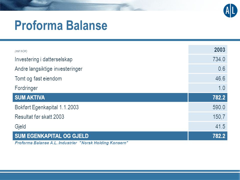 Proforma Balanse (mill NOK) 2003 Investering i datterselskap734.0 Andre langsiktige investeringer0.6 Tomt og fast eiendom46.6 Fordringer1.0 SUM AKTIVA782.2 Bokført Egenkapital 1.1.2003590.0 Resultat før skatt 2003150,7 Gjeld41.5 SUM EGENKAPITAL OG GJELD782.2 Proforma Balanse A.L.
