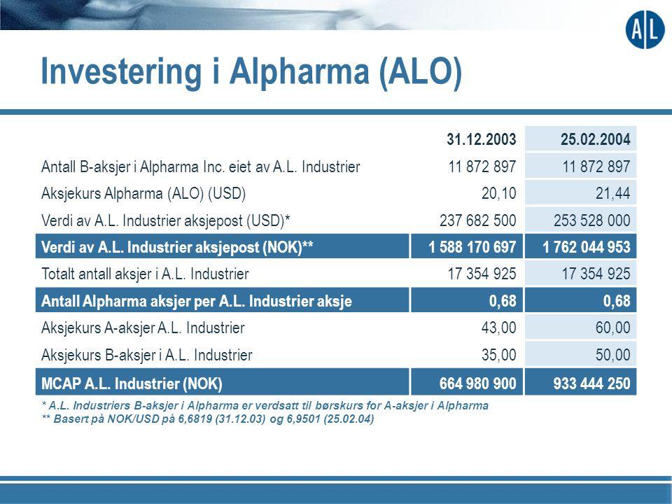 Investering i Alpharma (ALO) 31.12.200325.02.2004 Antall B-aksjer i Alpharma Inc. eiet av A.L. Industrier11 872 897 Aksjekurs Alpharma (ALO) (USD)20,1