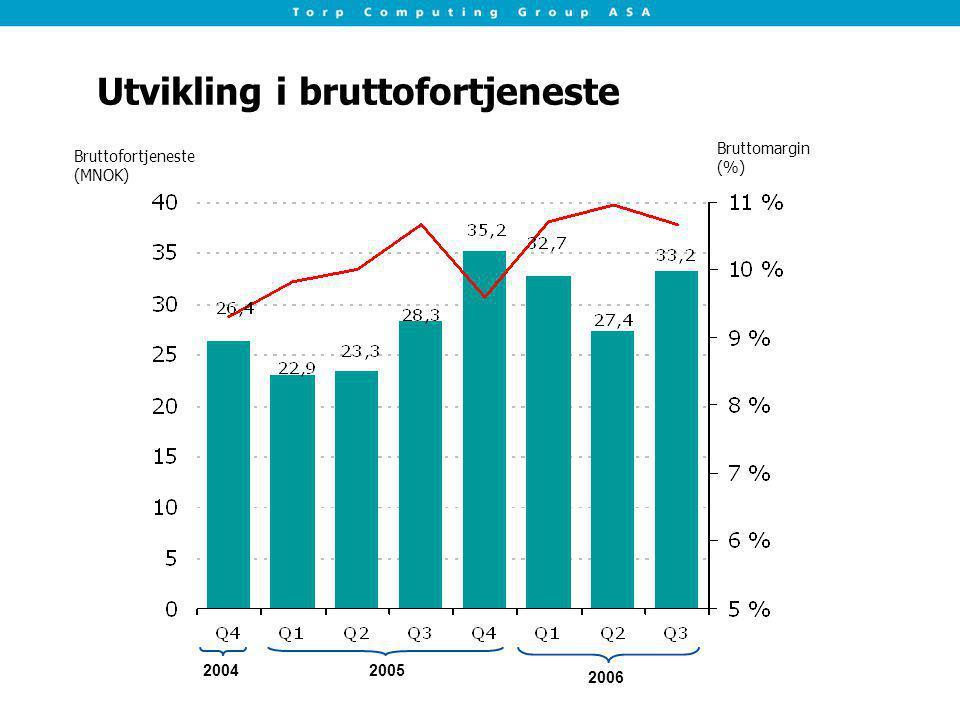 Utvikling i bruttofortjeneste Bruttofortjeneste (MNOK) Bruttomargin (%) 20042005 2006