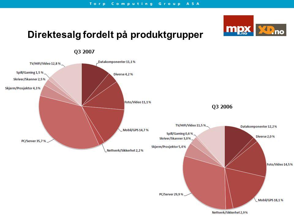 Direktesalg fordelt på produktgrupper Q3 2006 Q3 2007