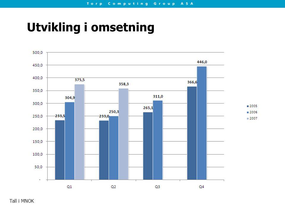 Utvikling i omsetning Tall i MNOK