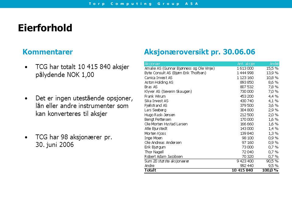 Eierforhold TCG har totalt 10 415 840 aksjer pålydende NOK 1,00 Det er ingen utestående opsjoner, lån eller andre instrumenter som kan konverteres til