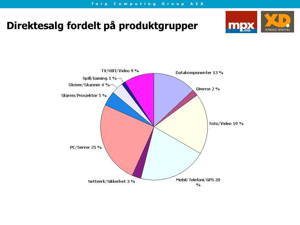 Direktesalg fordelt på produktgrupper