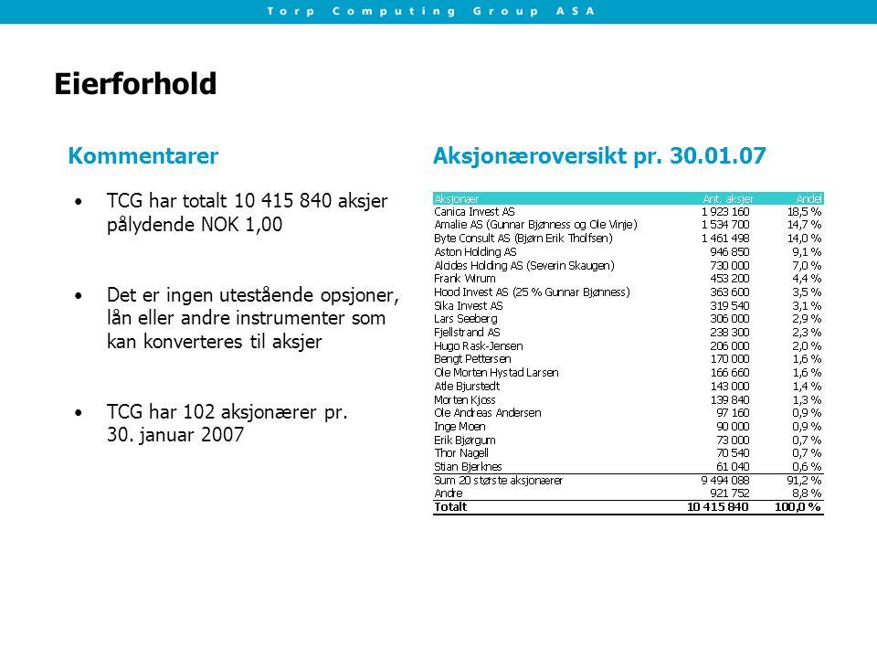 Eierforhold TCG har totalt 10 415 840 aksjer pålydende NOK 1,00 Det er ingen utestående opsjoner, lån eller andre instrumenter som kan konverteres til aksjer TCG har 102 aksjonærer pr.