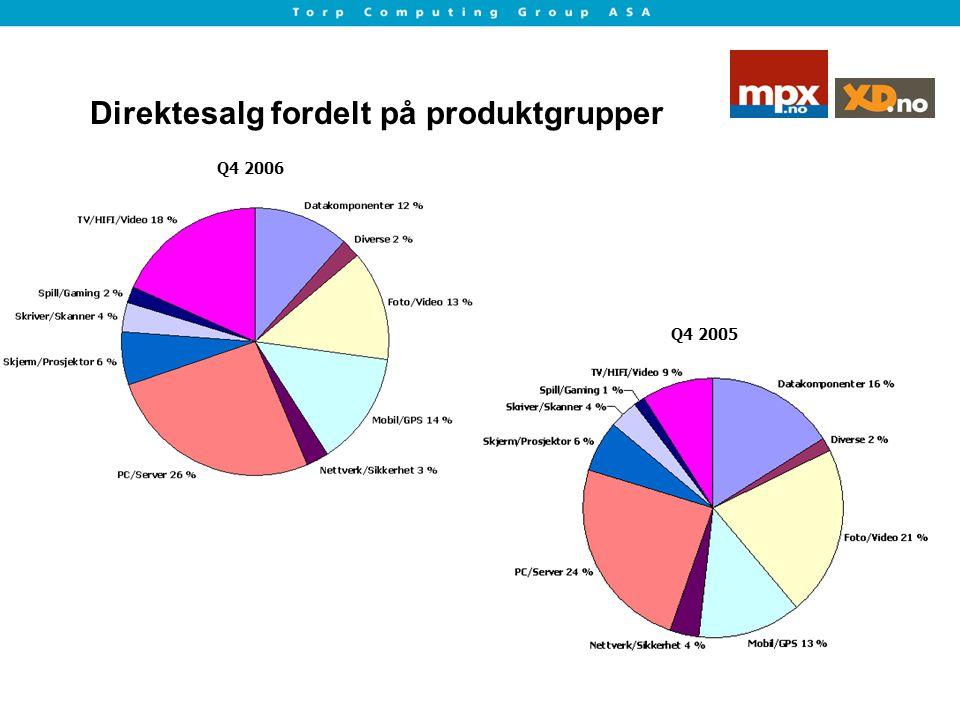 Direktesalg fordelt på produktgrupper Q4 2005 Q4 2006