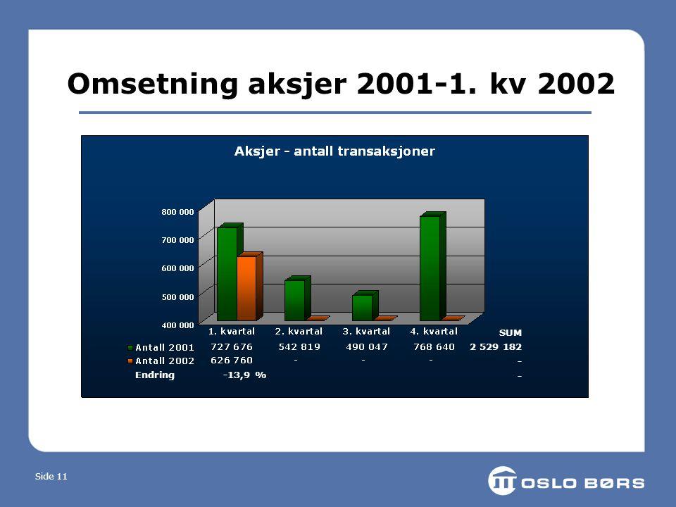 Side 11 Omsetning aksjer 2001-1. kv 2002 Endring -13,9 % SUM 2 529 182 -