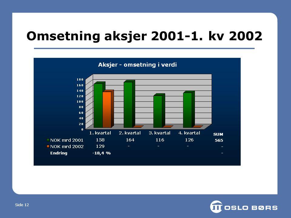 Side 12 Omsetning aksjer 2001-1. kv 2002 Endring -18,4 % SUM 565 -
