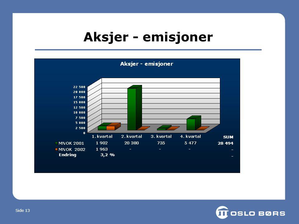 Side 13 Aksjer - emisjoner Endring 3,2 % SUM 28 494 -