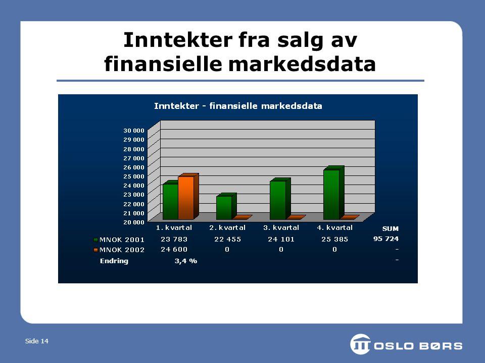 Side 14 Inntekter fra salg av finansielle markedsdata Endring 3,4 % SUM 95 724 -