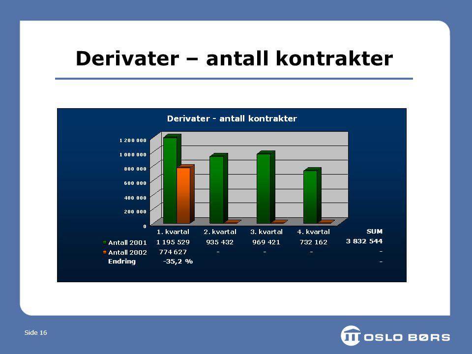 Side 16 Derivater – antall kontrakter Endring -35,2 % SUM 3 832 544 -