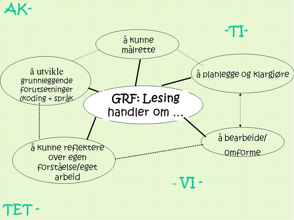 Liv Engen, Lesesenteret 20066 GRF: Lesing handler om … å utvikle grunnleggende forutsetninger (koding + språk å kunne målrette å planlegge og klargjør