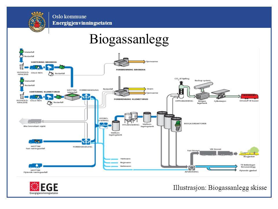 Oslo kommune Energigjenvinningsetaten Biogassanlegg Illustrasjon: Biogassanlegg skisse