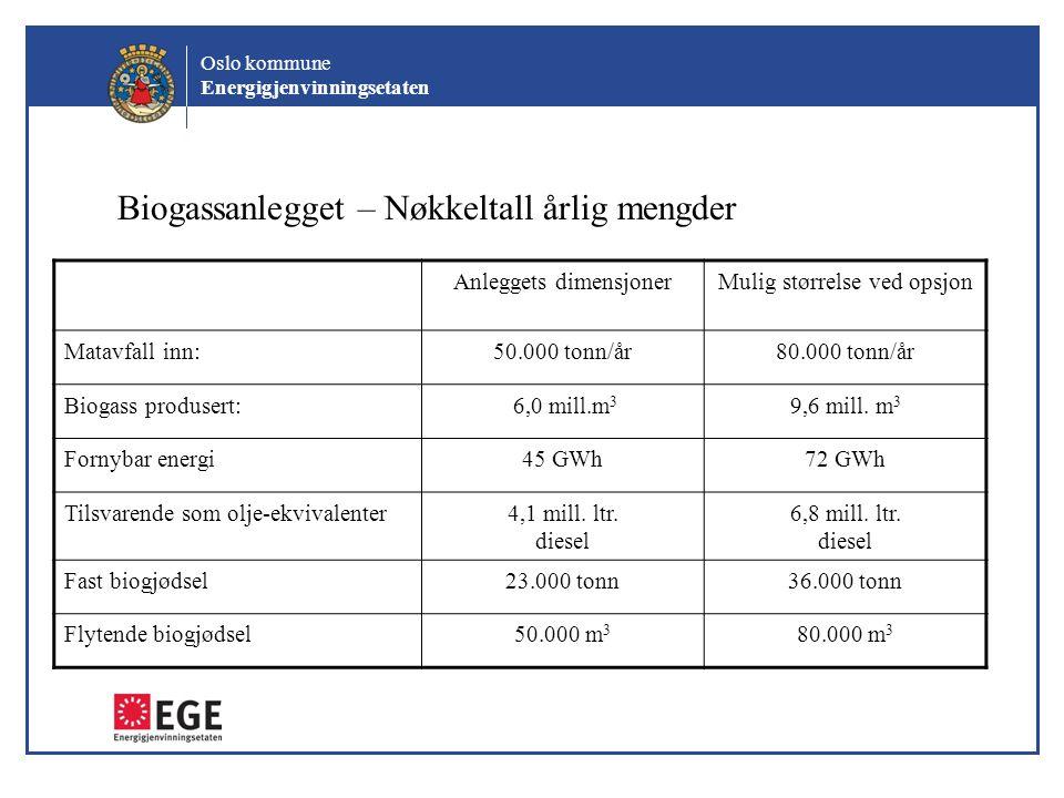 Oslo kommune Energigjenvinningsetaten Biogassanlegget – Nøkkeltall årlig mengder Anleggets dimensjonerMulig størrelse ved opsjon Matavfall inn:50.000