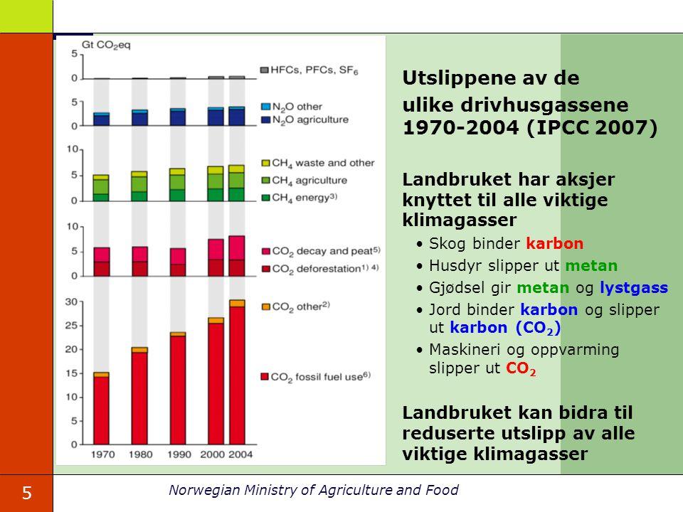 5 Utslippene av de ulike drivhusgassene 1970-2004 (IPCC 2007) Landbruket har aksjer knyttet til alle viktige klimagasser Skog binder karbon Husdyr slipper ut metan Gjødsel gir metan og lystgass Jord binder karbon og slipper ut karbon (CO 2 ) Maskineri og oppvarming slipper ut CO 2 Landbruket kan bidra til reduserte utslipp av alle viktige klimagasser