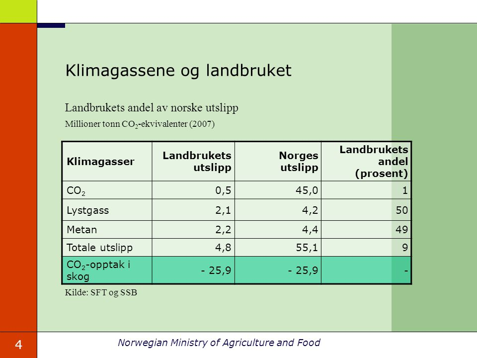 4 Norwegian Ministry of Agriculture and Food Landbrukets andel av norske utslipp Millioner tonn CO 2 -ekvivalenter (2007) Kilde: SFT og SSB Klimagasse