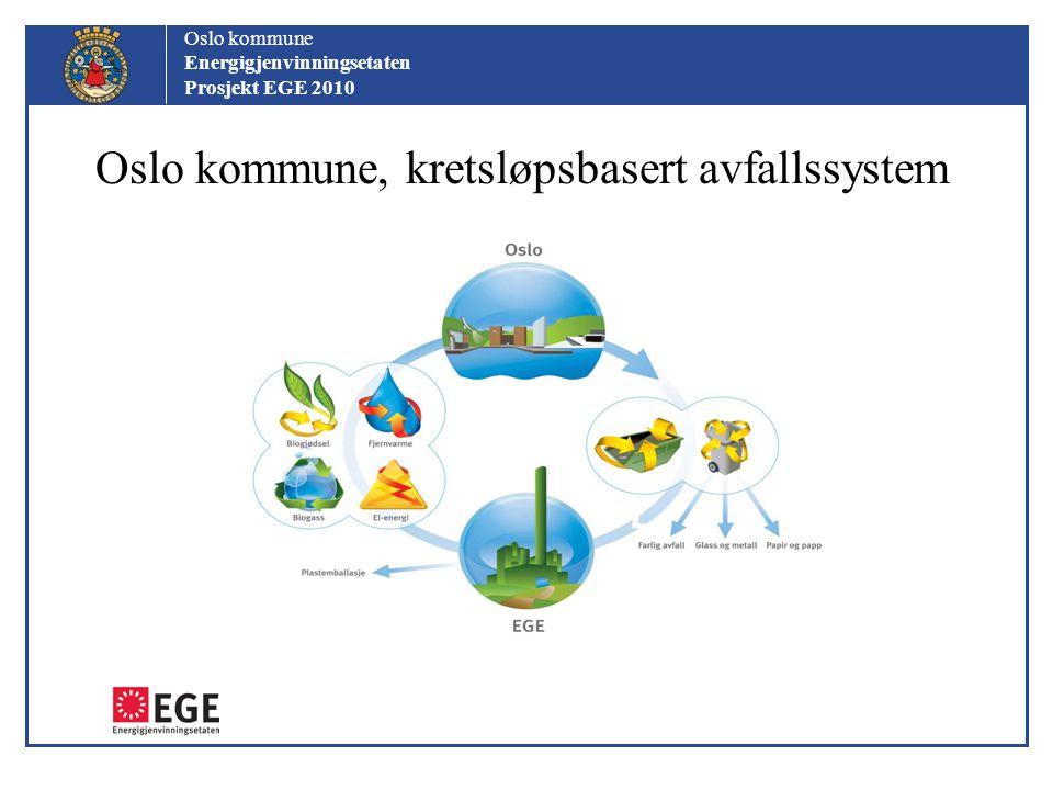 Oslo kommune Energigjenvinningsetaten Prosjekt EGE 2010 EGEs planlagte biogassanlegg Industrielt anlegg, 50.000t/år med utvidelsesopsjon –biogass  drivstoff –biogjødsel  landbruket Hovedløsning for biogjødsel: flytende uavvannet for å ivareta alle næringsstoffer Hovedkonsept biogass: LBG for enklere transport og logistikk – teknologi avgjør Strategi: regional løsning på sikt