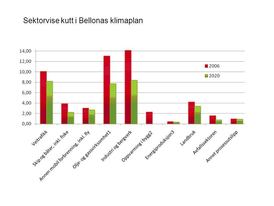 Sektorvise kutt i Bellonas klimaplan