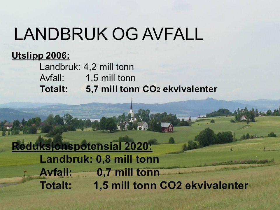 Landbruk og avfall Utslipp 2006: Landbruk: 4,2 mill tonn Avfall: 1,5 mill tonn Totalt: 5,7 mill tonn CO 2 ekvivalenter Reduksjonspotensial 2020: Landbruk: 0,8 mill tonn Avfall: 0,7 mill tonn Totalt: 1,5 mill tonn CO2 ekvivalenter LANDBRUK OG AVFALL