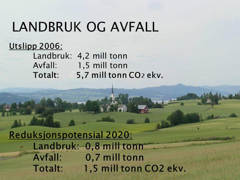 Landbruk og avfall Utslipp 2006: Landbruk: 4,2 mill tonn Avfall: 1,5 mill tonn Totalt: 5,7 mill tonn CO 2 ekv.