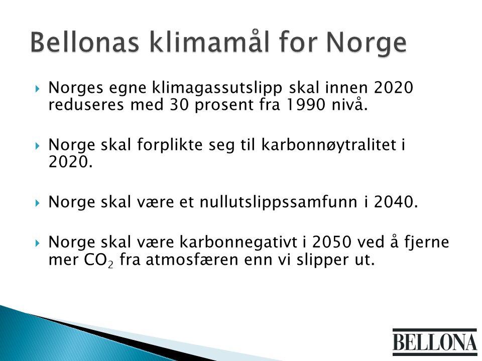  Norges egne klimagassutslipp skal innen 2020 reduseres med 30 prosent fra 1990 nivå.