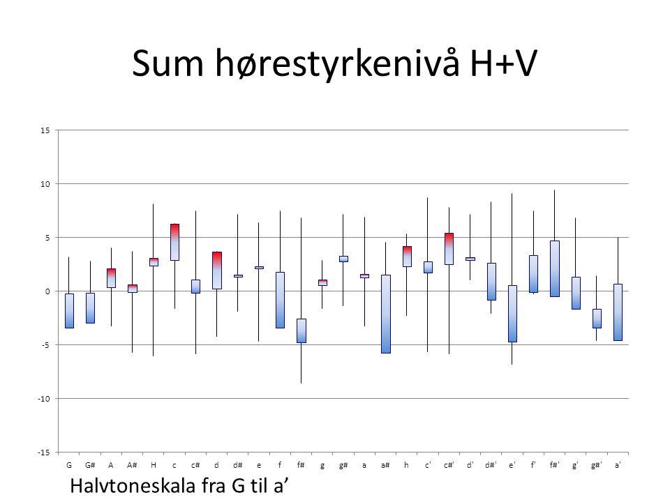 Sammenstilt H V H+V Halvtoneskala fra G til a'  =5.8dB  =4.0dB