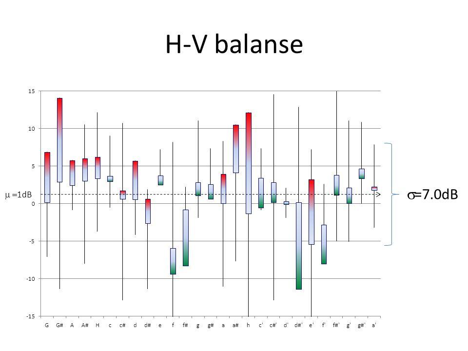 Vibrato (frekvensmodulasjon) A ±1% Grunn -tone 4.2.3.5. Operasal T=2.0s