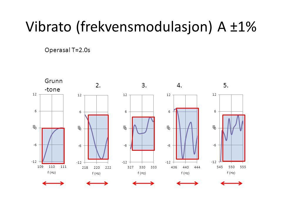 m vibrato (nederst) H+V  =4.0dB H+V  =2.7dB