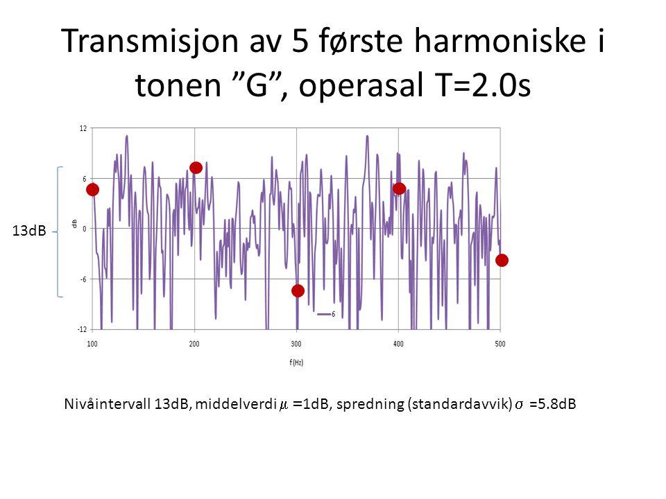 Symbol nivåer 5 harmoniske  1dB 13dB Maks Min Grunntone