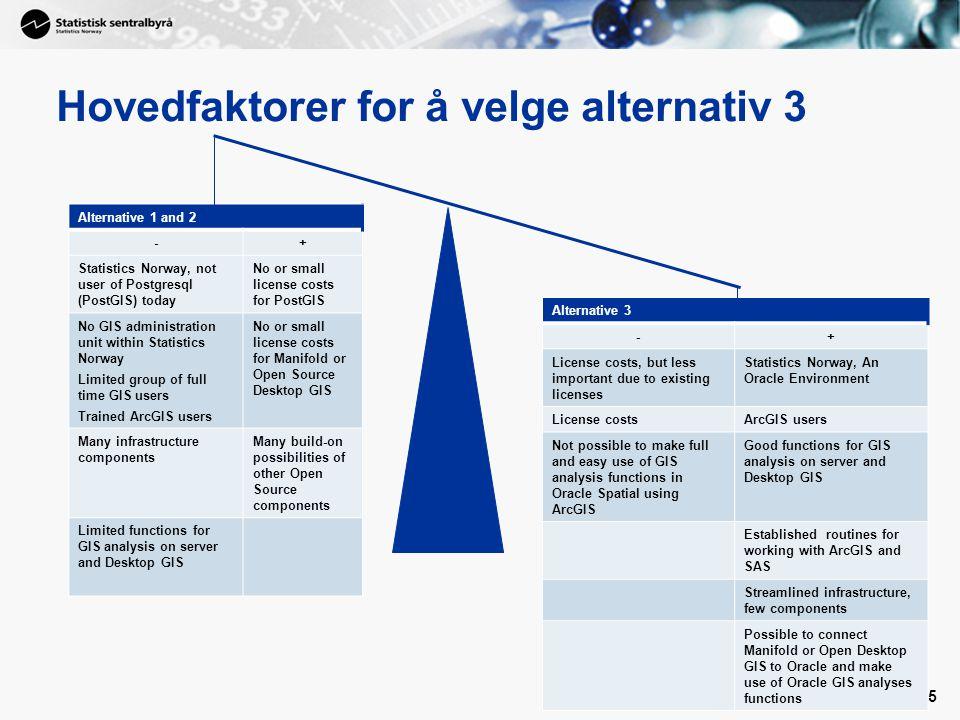 6 6 Norge digitalt www.norgedigitalt.no FIREWALLFIREWALL SSB WMSssb.no Statistikk- banken Lokal Matrikkel Kopi Forvaltningsregime Desktop GIS program SAS Statens kartverk BeReg BoF SSB- Matrikkel Geodatabasen