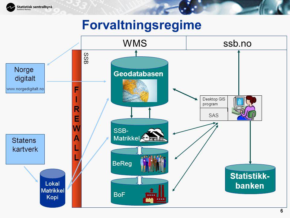 6 6 Norge digitalt www.norgedigitalt.no FIREWALLFIREWALL SSB WMSssb.no Statistikk- banken Lokal Matrikkel Kopi Forvaltningsregime Desktop GIS program