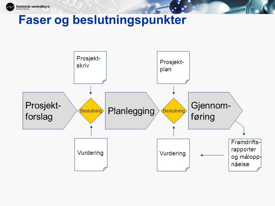 Prosjekt- forslag Beslutning Planlegging Beslutning Gjennom- føring Prosjekt- skriv Vurdering Prosjekt- plan Vurdering Framdrifts- rapporter og målopp