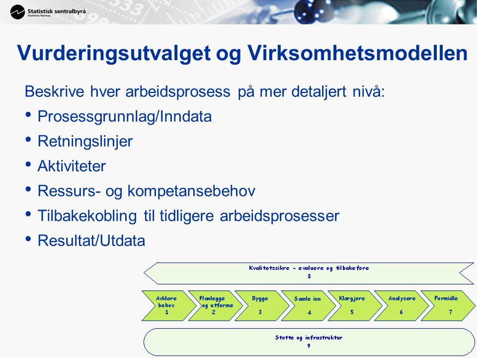 Vurderingsutvalget og Virksomhetsmodellen Beskrive hver arbeidsprosess på mer detaljert nivå: Prosessgrunnlag/Inndata Retningslinjer Aktiviteter Ressu