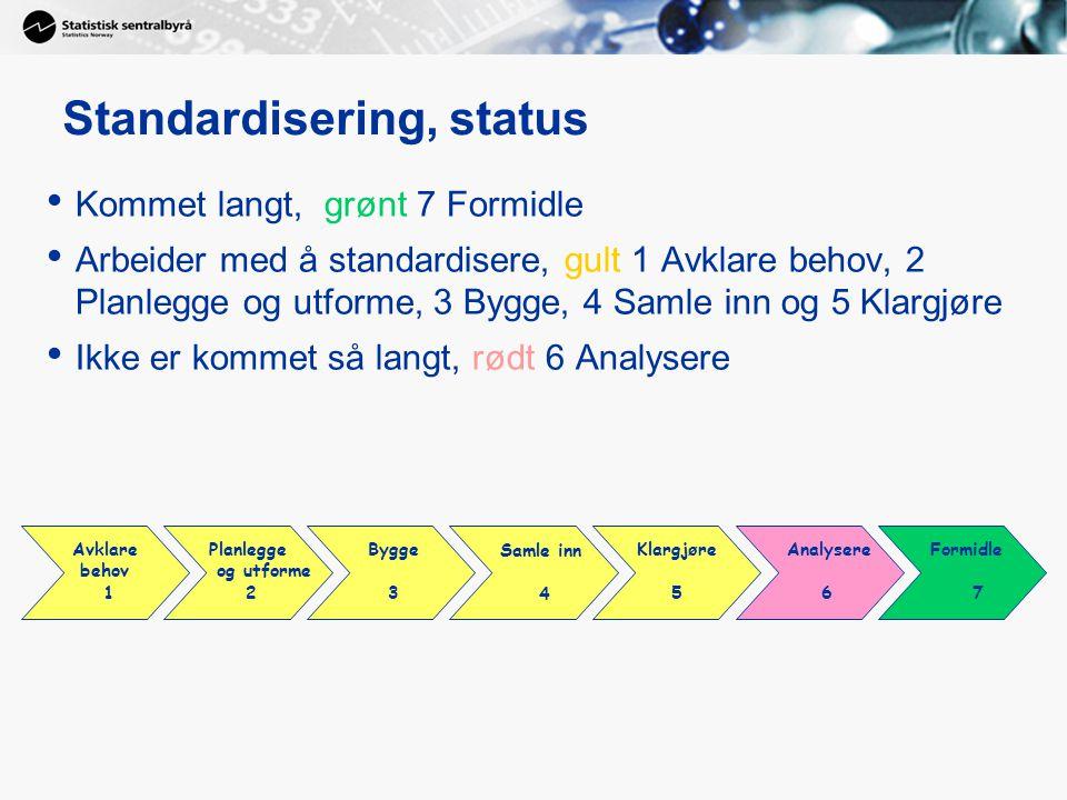 Standardisering, status Kommet langt, grønt 7 Formidle Arbeider med å standardisere, gult 1 Avklare behov, 2 Planlegge og utforme, 3 Bygge, 4 Samle in