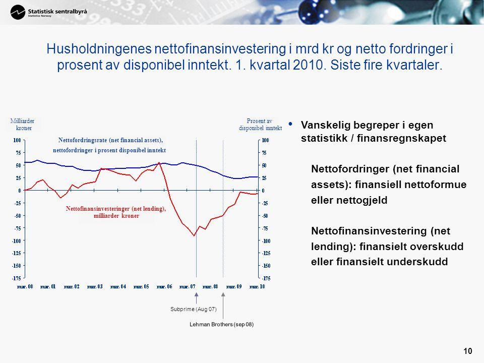 10 Husholdningenes nettofinansinvestering i mrd kr og netto fordringer i prosent av disponibel inntekt. 1. kvartal 2010. Siste fire kvartaler. Nettofi