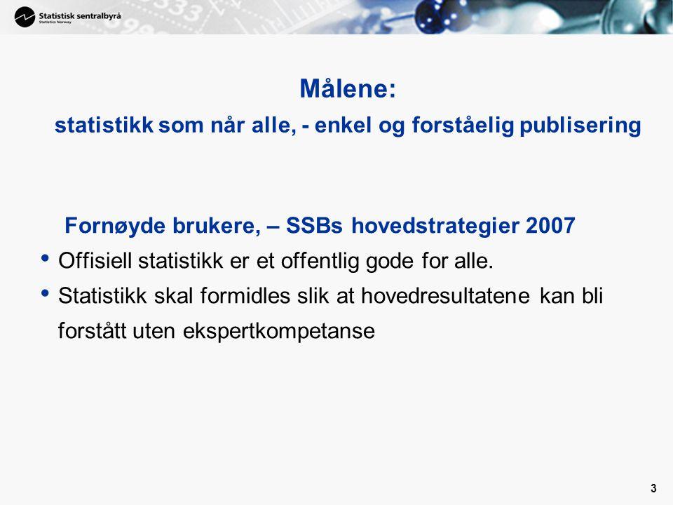 3 Målene: statistikk som når alle, - enkel og forståelig publisering Fornøyde brukere, – SSBs hovedstrategier 2007 Offisiell statistikk er et offentlig gode for alle.