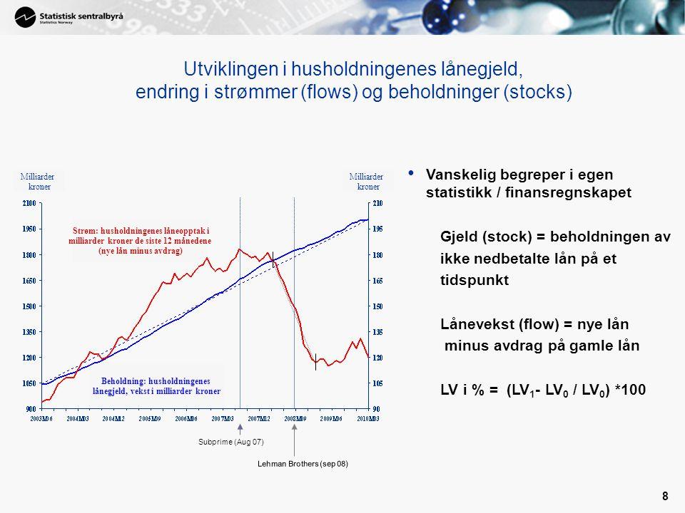 8 Utviklingen i husholdningenes lånegjeld, endring i strømmer (flows) og beholdninger (stocks) Beholdning: husholdningenes lånegjeld, vekst i milliarder kroner Milliarder kroner Strøm: husholdningenes låneopptak i milliarder kroner de siste 12 månedene (nye lån minus avdrag) Subprime (Aug 07) Lehman Brothers (sep 08) Vanskelig begreper i egen statistikk / finansregnskapet Gjeld (stock) = beholdningen av ikke nedbetalte lån på et tidspunkt Lånevekst (flow) = nye lån minus avdrag på gamle lån LV i % = (LV 1 - LV 0 / LV 0 ) *100 Milliarder kroner