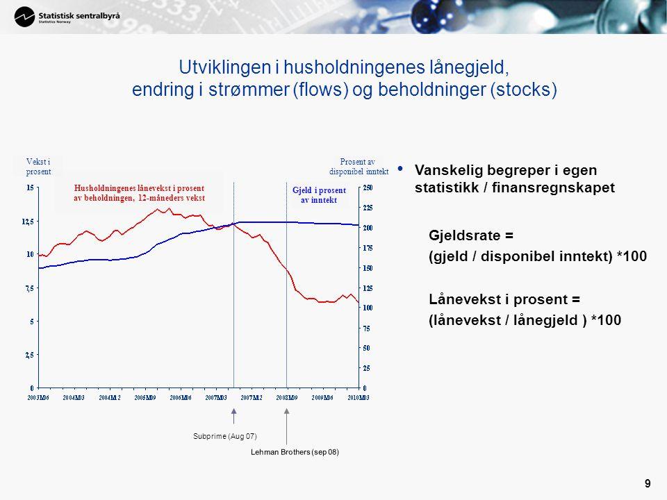 9 Utviklingen i husholdningenes lånegjeld, endring i strømmer (flows) og beholdninger (stocks) Gjeld i prosent av inntekt Husholdningenes lånevekst i