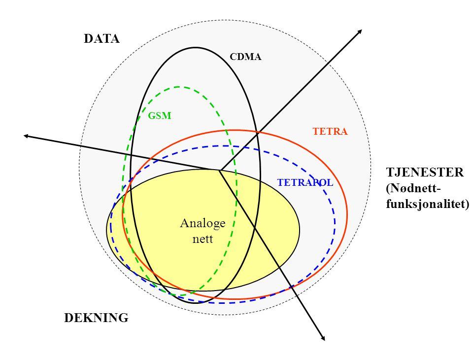 DATA Analoge nett TJENESTER (Nødnett- funksjonalitet) DEKNING CDMA TETRA TETRAPOL GSM