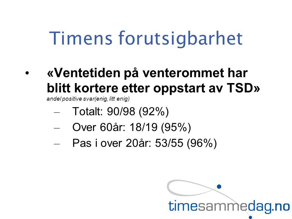 Timens forutsigbarhet «Ventetiden på venterommet har blitt kortere etter oppstart av TSD» andel positive svar(enig, litt enig) – Totalt: 90/98 (92%) – Over 60år: 18/19 (95%) – Pas i over 20år: 53/55 (96%)