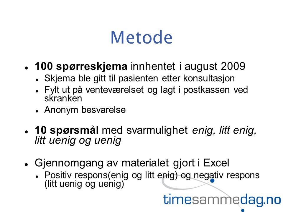 Metode 100 spørreskjema innhentet i august 2009 Skjema ble gitt til pasienten etter konsultasjon Fylt ut på venteværelset og lagt i postkassen ved skr