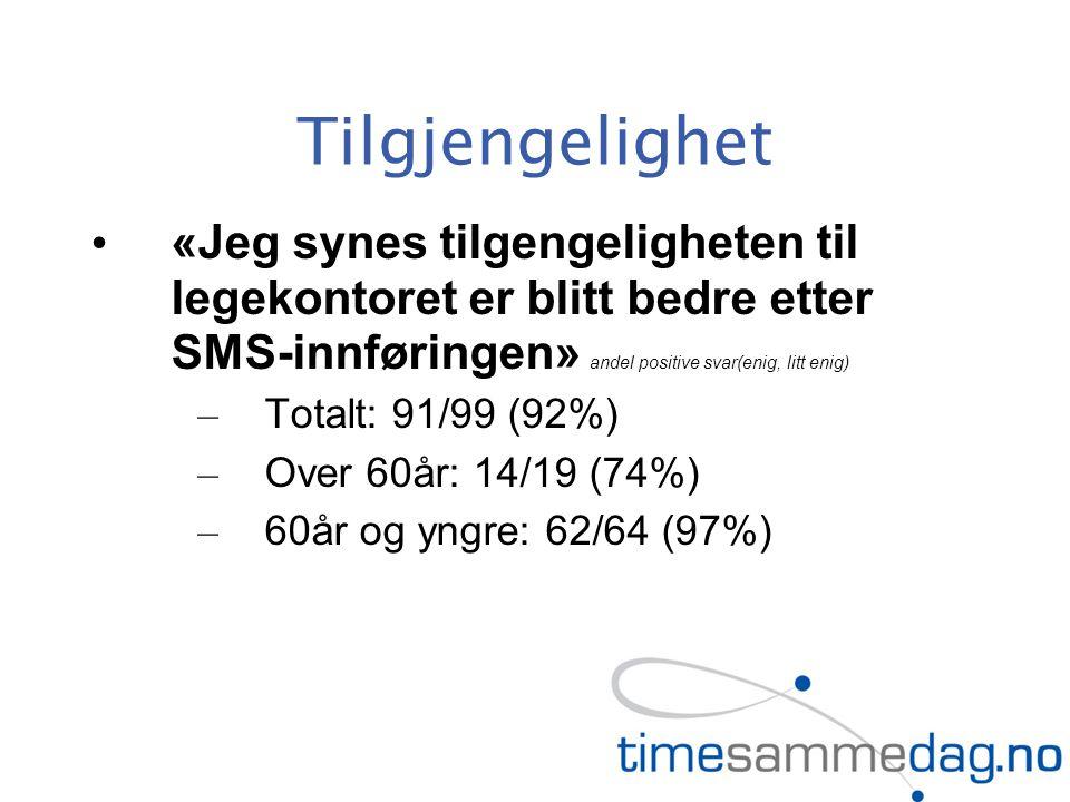 Tilgjengelighet «Jeg synes tilgengeligheten til legekontoret er blitt bedre etter SMS-innføringen» andel positive svar(enig, litt enig) – Totalt: 91/99 (92%) – Over 60år: 14/19 (74%) – 60år og yngre: 62/64 (97%)