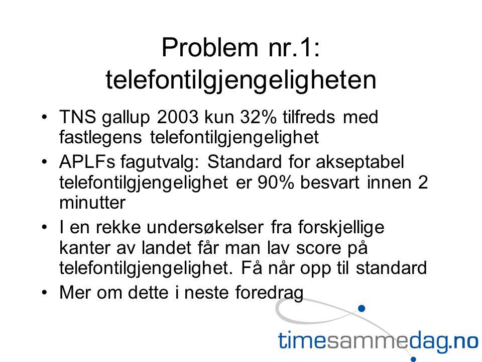 Problem nr.1: telefontilgjengeligheten TNS gallup 2003 kun 32% tilfreds med fastlegens telefontilgjengelighet APLFs fagutvalg: Standard for akseptabel telefontilgjengelighet er 90% besvart innen 2 minutter I en rekke undersøkelser fra forskjellige kanter av landet får man lav score på telefontilgjengelighet.