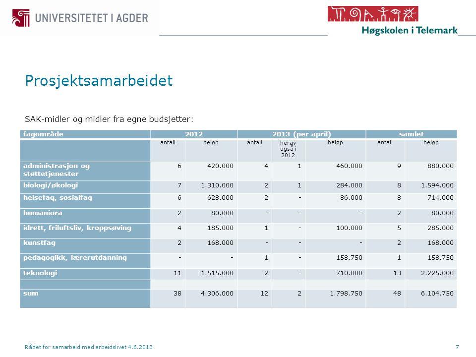 Prosjektsamarbeidet SAK-midler og midler fra egne budsjetter: Rådet for samarbeid med arbeidslivet 4.6.20137 fagområde20122013 (per april)samlet antallbeløpantallherav også i 2012 beløpantallbeløp administrasjon og støttetjenester 6420.00041460.0009880.000 biologi/økologi71.310.00021284.00081.594.000 helsefag, sosialfag6628.0002-86.0008714.000 humaniora280.000---2 idrett, friluftsliv, kroppsøving4185.0001-100.0005285.000 kunstfag2168.000---2 pedagogikk, lærerutdanning--1-158.7501 teknologi111.515.0002-710.000132.225.000 sum384.306.0001221.798.750486.104.750