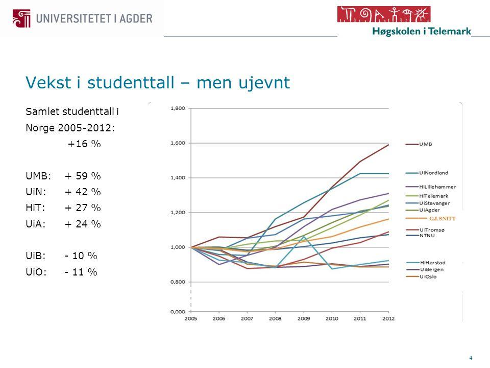 4 Samlet studenttall i Norge 2005-2012: +16 % UMB:+ 59 % UiN: + 42 % HiT: + 27 % UiA: + 24 % UiB: - 10 % UiO: - 11 % Vekst i studenttall – men ujevnt