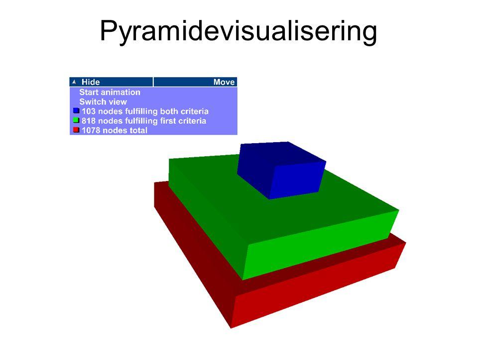 Pyramidevisualisering